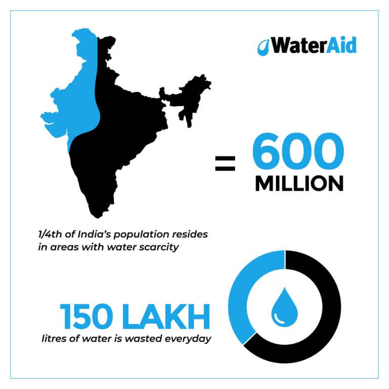 infographic on water consumption