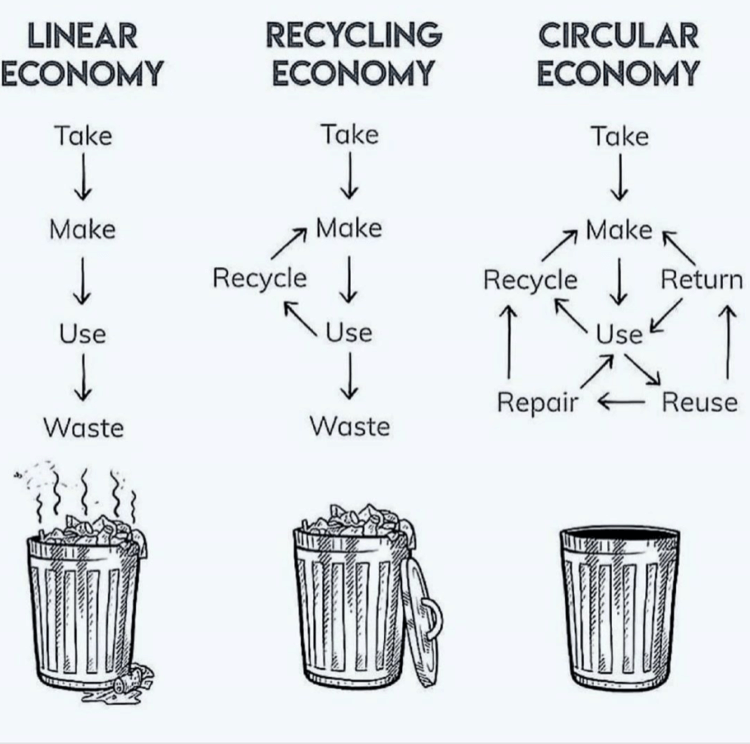 the economy of recycling